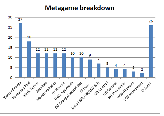 Metagame Breakdown
