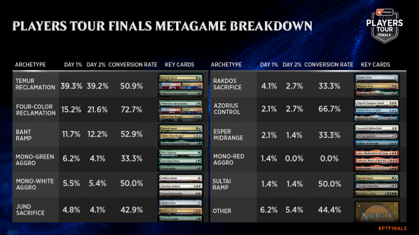 1920x1080-players-tour-finals-metagame-day-two.png